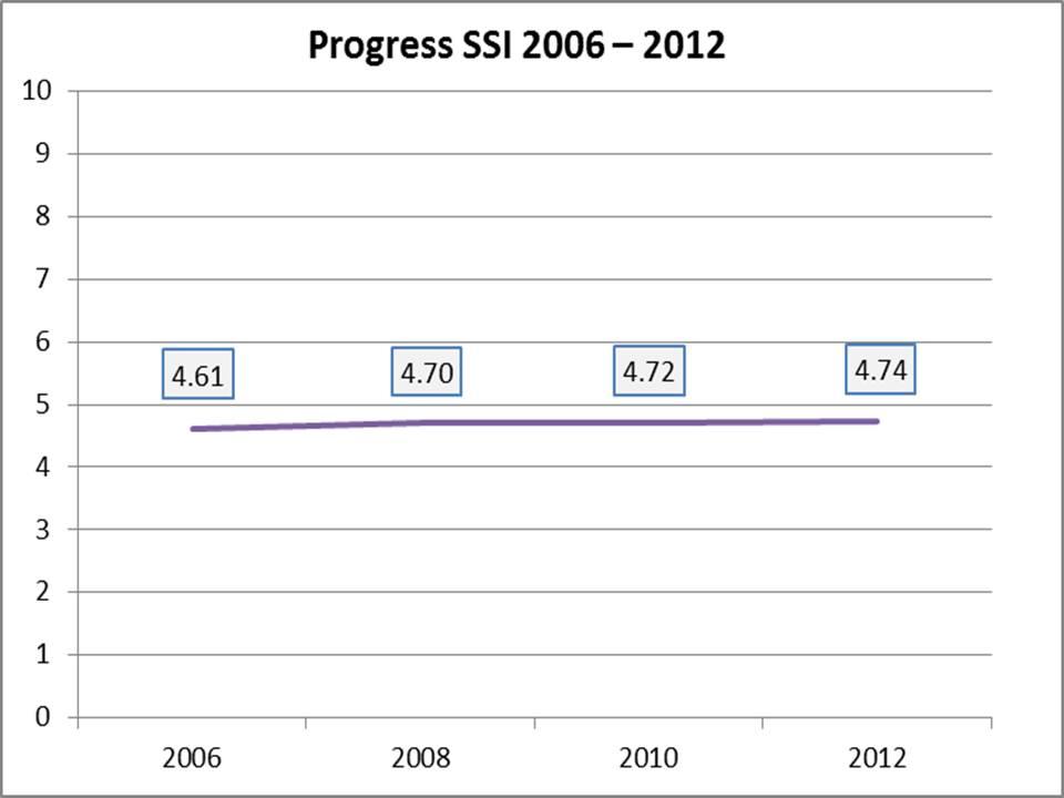 Progreso SSI 2006-2012- transicion sostenible