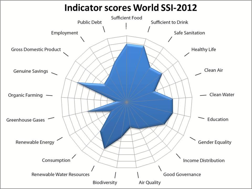 resultados SSI mundiales 2012 - Transicion sostenible