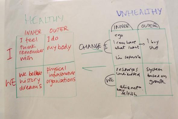Inner Transition Training January 2013 London - transición interior - Transición sostenible